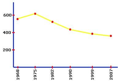 Evolution démographique de Leynhac